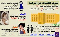 """مدونة علي خالد الموسوي: إنفوكرافك """" تسرب الفتيات من الدراسة """""""