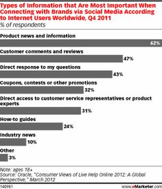 Types of information that are most important when connecting with brands via social media according to internet users worldwide, Q4 2011.