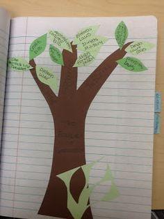 Social Studies Ideas for Elementary Teachers