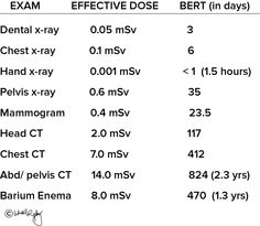Dose comparison in days (BERT) Radiation Dose, Radiation Exposure, Radiology Student, Learn Physics, Rad Tech, Phlebotomy, Medical Imaging, Msv, Cheat Sheets