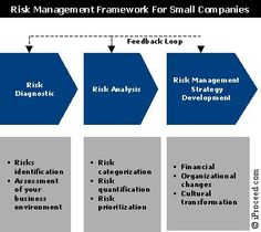 Project Risk Management Process  Risk Management Management And