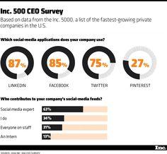 Where Entrepreneurs Spend Their Time on Social Media | Inc.com
