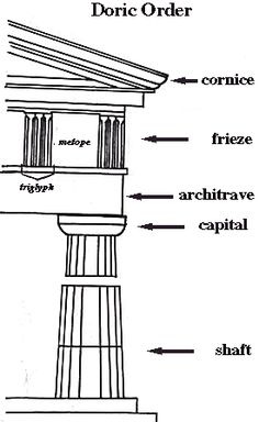 Doric Order. Cornice, frieze, metope, architrave, capital, shaft, column, base, Stylobate and stereobate.
