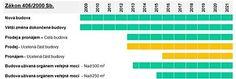 Schéma zákonné povinnosti pro zpracování PENB dle novely zákona 4062000 platné od 1. 7. 2015.