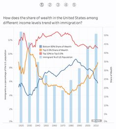 Makeover Monday participant Will Chen created this chart for week 48 that compares the share of wealth of different groups to the immigrant. Dashboard Examples, Dashboards, Data Visualization, Economics, Chen, Wealth, Charts, Templates, Reading