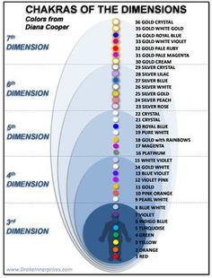 Chakras of the Different Dimensions The chakras are energy vortexes, like wheels of spinning energy that are associated with our energy bodies. There are many different models of the chakras system that have varying numbers of chakra. Chakra Meditation, Chakra Healing, Meditation Musik, Mindfulness Meditation, Reiki Chakra, Kundalini Yoga, Pranayama, Chakra System, Chakra Balancing