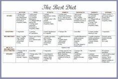 ΔΙΑΙΤΑ: Χάσε κιλά με ένα εύκολο μενού που τονώνει το μεταβολισμό σου - Tlife.gr Cooking Recipes, Healthy Recipes, Healthy Foods, Best Diets, Body Care, Healthy Life, Weight Loss, Workout, Fitness