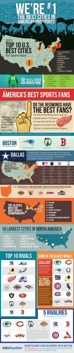 Best Cities in American ProfessionalSports [INFOGRAPHIC]