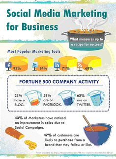 Why you should do Social Media Marketing for your business~