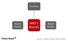 This article is about Nike's target market. They explain how Nike tries to reach out to some specific groups of people that have the same interest such as sports, training or other activities. Victoria Matejevic