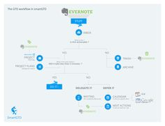 Behance :: Check out GTD workflow in SmartGTD! by Smart GTD