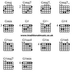 Advanced guitar chords:A5... A6 A6.. A6...A6/7sus.. A7 A7
