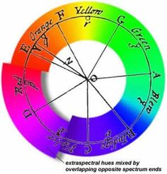 Isaac Newton deepened our understanding of the true nature of light, and was the first to create a color circle. He ordered the colors as fo...