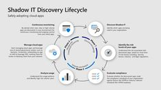 Step Discover shadow IT and take control of your cloud apps: Top 10 actions to secure your enviro Defender Security, Cloud Based Services, Risk Analysis, Windows Defender, Security Solutions, Microsoft, Environment, Apps, Office 365