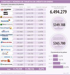 Consumo y número de tarjetas de crédito en enero #Financiero vía @larepublica_co