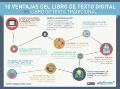 10 ventajas del libro de texto digital | XarxaTIC