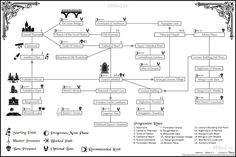 Resultat d'imatges de bloodborne old yharnam map Bloodborne Art, Old Blood, Dark Souls, Ds, Video Games, Gaming, Google Search, Places, Crafts