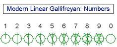 modern linear gallifreyan numbers