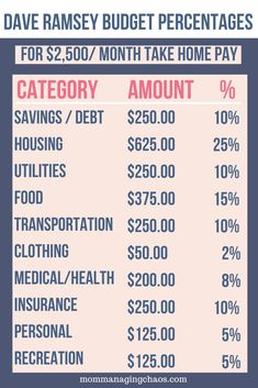 Want to start budgeting your money effectively? Check out Dave Ramsey's recommended budgeting percentages to start managing your money so you can pay off debt and save more money. Budgeting Finances   Money Management   How to Budget Your Money