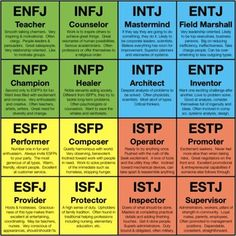 The Myers-Briggs Type Indicator. Most people wouldn't know what this is when brought up in a conversation. However, it is a key tool used in the business/leadership world. The Myers-Briggs Type Ind… Myers Briggs Personality Types, Myers Briggs Personalities, Infj Personality, True Colors Personality Test, Phlegmatic Personality, Myer Briggs, Carl Jung, Types Of Psychology, Entj
