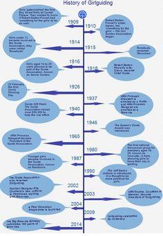 Timeline of Girlguiding in UK