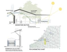 Shangri La Botanical Gardens | AIA Top Ten