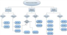 """Picture this: """"select-a-visualization"""" decision tree, discover your next insight! http://bit.ly/1qd6mKJ #dataviz"""