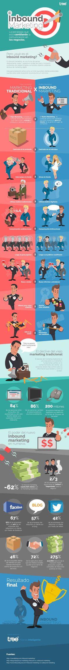 Inbound Marketing: qué es y diferencias con el marketing tradicional. Infografía en español. #CommunityManager