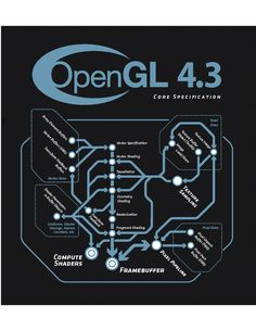 OpenGL 4.3 Specification Contents Pages http://www.opengl.org/registry/doc/glspec43.core.20120806.pdf | Clipboard