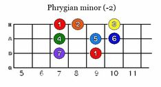 Theory and practical Piano Scales, Guitar Scales, Music Chords, Piano Music, Music Theory Lessons, Guitar Notes, Jazz Guitar, Music School, Primary Music