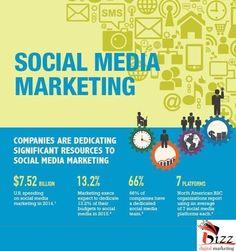 Infographic on Social Media Trends Social Media Marketing Companies, Social Media Trends, Internet Marketing, Facebook Ads Guide, Best Facebook, Organizational Goals, Online Digital Marketing, Business Tips