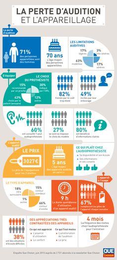 Prothèse auditive, la perte d'audition et l'appareillage (infographie de que choisir). Un questionnaire sur 2721 personnes