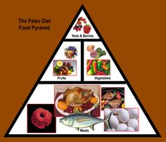 Paleo Diet Pyramid.