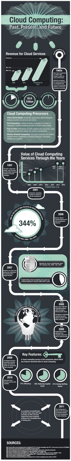 Infographic on Cloud Computing