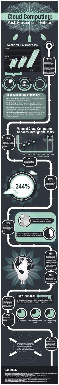 Cloud Computing: Past, Present and Future/Computación en la nube    #infografía #infographics