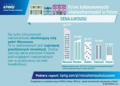 """Najwięcej prestiżowych inwestycji w Polsce realizowanych jest w Warszawie. Stolica zajmuje również pierwsze miejsce pod względem maksymalnych cen za m2. Dowiedz się więcej z raportu """"Rynek luksusowych nieruchomości w Polsce"""". #kpmg #luksus #apartamenty #Warszawa #Wroclaw #Krakow #Trojmiasto #Poznan #nieruchomosci #luxury"""