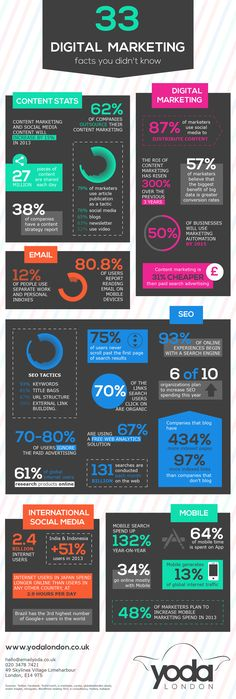 33 #Digital #Marketing Facts and Statistics - #infographic