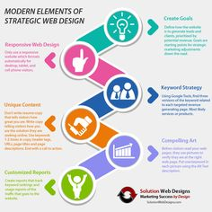 Elements of Strategic Web Design Long Island. Read More at https://www.solutionwebdesigns.com/web-design-long-island