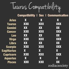 Compatibility with other zodiacs, Taurus is quite compatible with most of the other signs, that's good:)