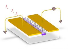 Graphene could yield cheaper optical chips