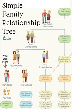 Simple Family Relationship Chart for Naming Kinfolk - Famlii Family Relationship Chart, Cousin Relationships, Relationship Goals, Family Emergency Binder, Family Tree Chart, Genealogy Organization, Family History Book, Family Roots, Family Family