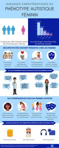 L'objectif de cette infographie sur les femmes autistes est d'aborder de manière simple, quelques spécificités des femmes autistes.  Avant de voir ce qui diffère entre les hommes et les femmes autistes, il semble important de commencer par rappeler ce qui est commun : les caractéristiques de l'autisme. Ce qui diffère, c'est la manière dont certaines de ces caractéristiques s'expriment selon le genre. Aspergers, Asd, Find People, Autism Spectrum, Motivation, Health Care, Knowledge, Healthcare Insurance, Psicologia