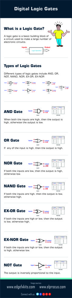 Logic gate is a basic building block of digital circuit.This Infographic gives an overview of different types of logic gates with their symbols & truth table
