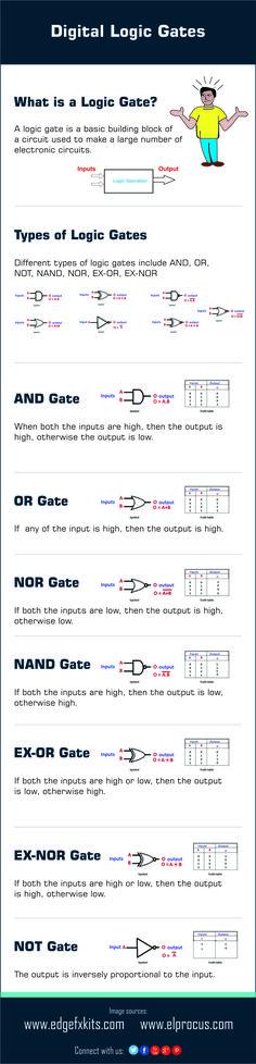 Different types of #DigitalLogicGates.