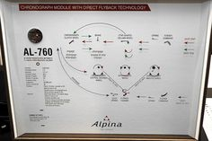"How the Alpina automatic chronograph flyback movement with ""direct flyback"" technology works. Alpina Watches, World Timer, Star Shape, Chronograph, Watches For Men, Technology, House, Tech, Men's Watches"