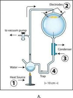Volcanoes May Have Provided Sparks and Chemistry for First Life Thermo Fisher, Vacuum Pump, One Life, Volcano, Experiment, Chemistry, Vacuums, Science, The Originals