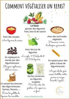 Comment végétaliser un repas? Infographie pour apprendre à mettre du végétal dans son alimentation. Garder un bon niveau de protéines et varier ses repas en y ajoutant autre chose que des légumes: jus, tartinades végétales, légumineuses, soupes, ...#végétarien #affiche #tableau #repas C'est Bon, Blog, Coin, Fruit, Nutrition, Sport, Cooking Recipes, Vegetarian Recipes, Losing Weight Tips