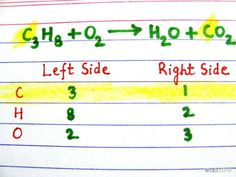 Balance Chemical Equations - wikiHow- brief and to the point. Clear images.