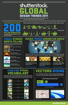 The Global Design Trends #Infographic
