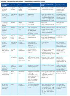 Understanding consumer shopping behavior   Deloitte University Press